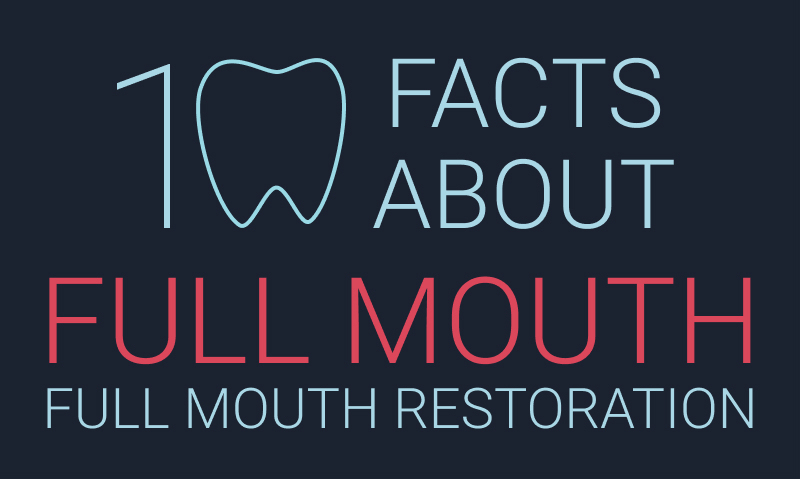 Full Mouth Restorations Infographic